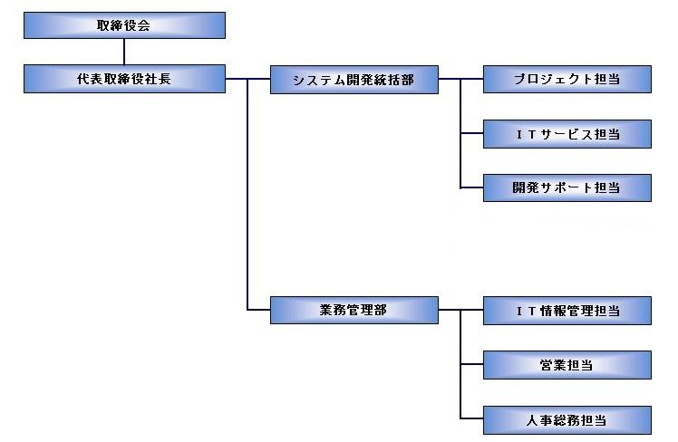 誠和テクノロジー株式会社-組織図-